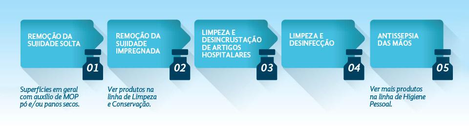 esquema_higiene_clinica